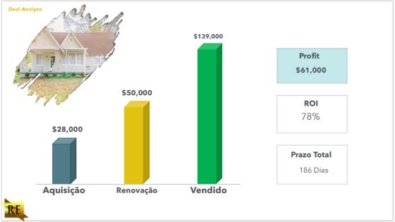 investir-nos-eua-flip-desempenho-financeiro-2